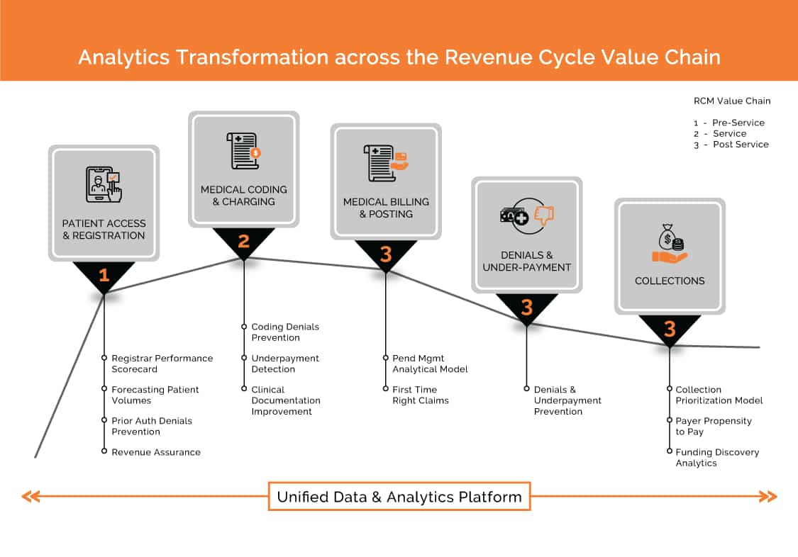 Analytics transformation Revenue cycle value chain