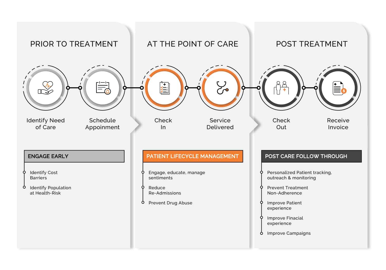 patient ecosystem critical access hospitals